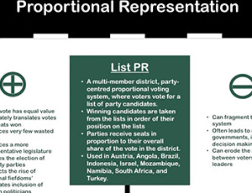 Proportional representation system – Infographic